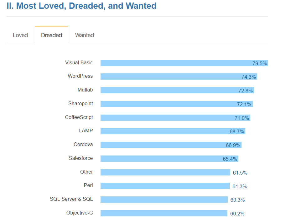 Most loved and dreaded